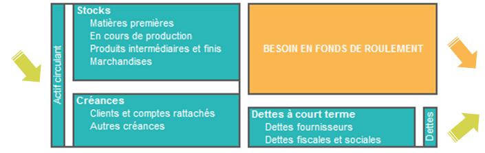 Le Bilan Le Bfr Et La Tresorerie