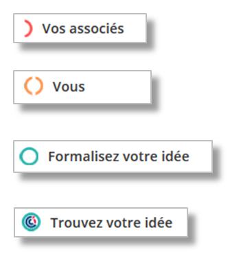 CCI Business Builder - générateur de business plan en ligne